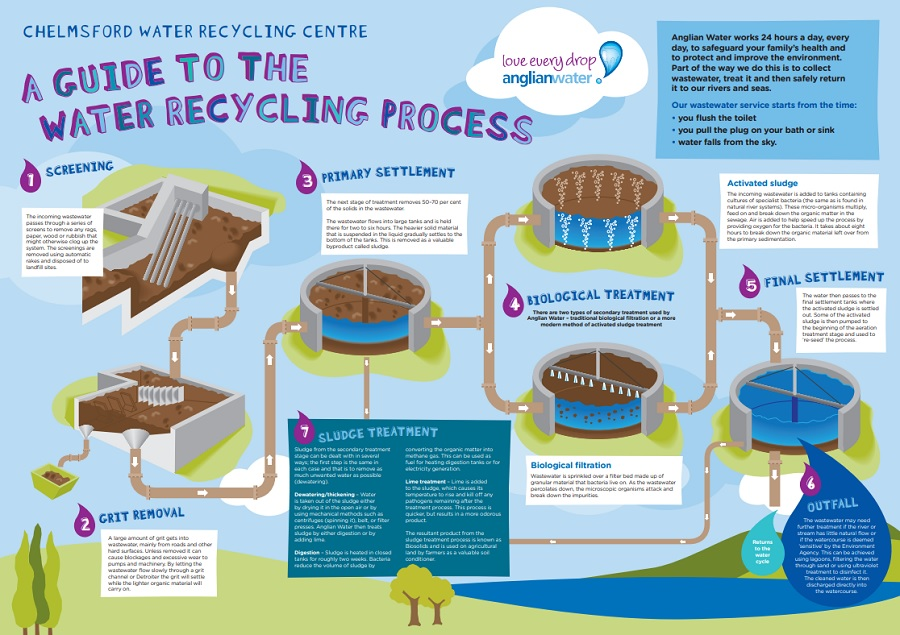 Anglian Water: Mystery Tour of Chelmsford Water Recycling Centre