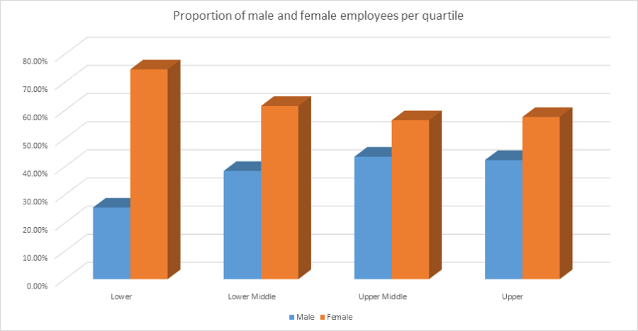 propotion of male and female employees per quartile