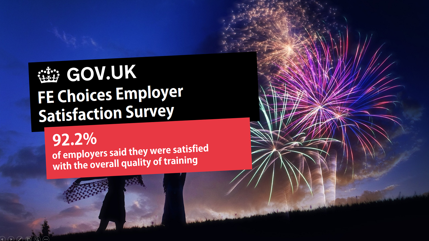 92.2% of employers love our training